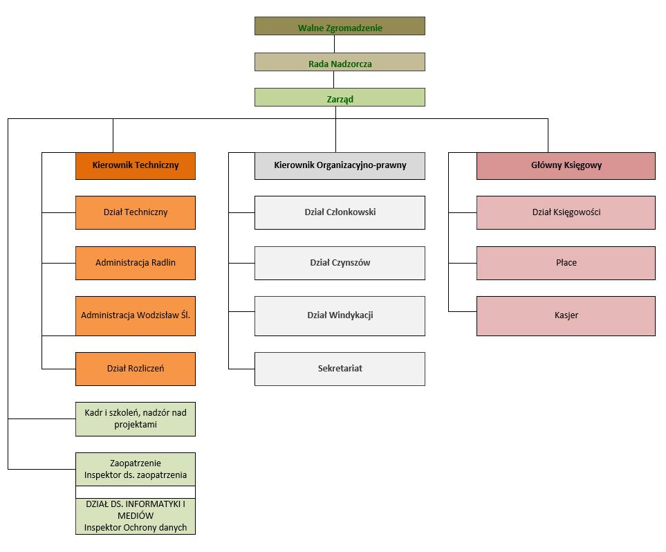 Struktura Spółdzielni wformie schematu kolumnowego